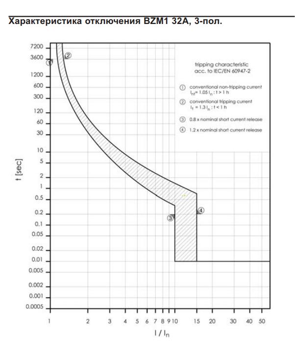 Схема характеристики отключения автомата