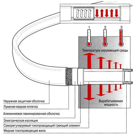 Конструкция кабеля для теплого пола