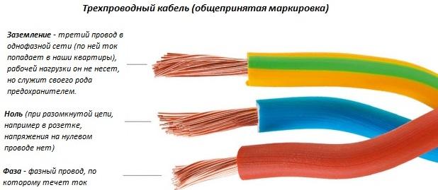 Цветовая маркировка жилы провода