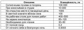 Реле времени РЭВ-302, Новатек-Электро 11
